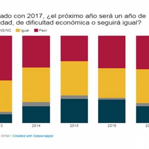 Only 19% of the Spaniards trust in an improvement of the economic situation